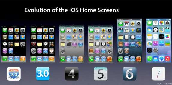 how-the-iphones-home-screen-has-evolved-over-time